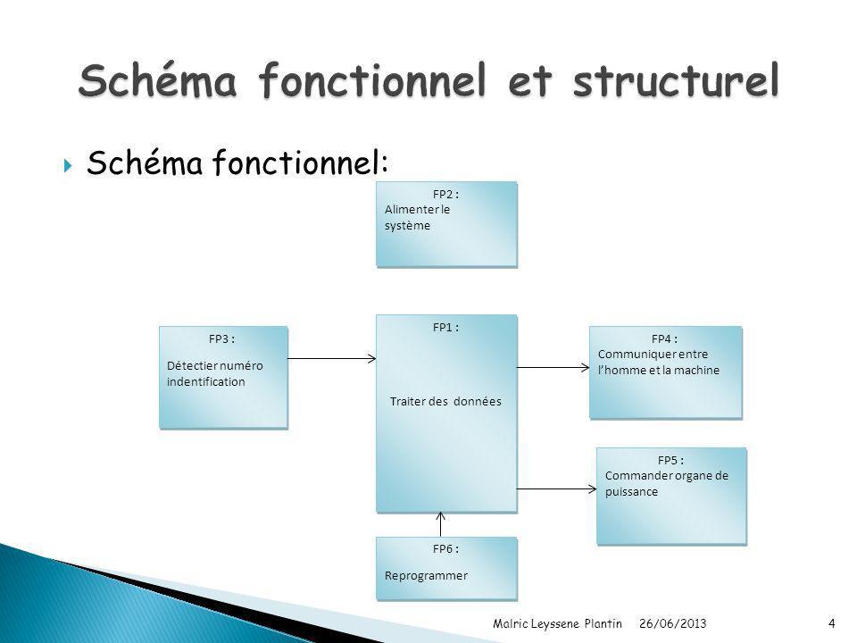 Schéma fonctionnel: 26/06/2013 Malric Leyssene Plantin4 FP3 : Détectier numéro indentification FP3 : Détectier numéro indentification FP2 : Alimenter