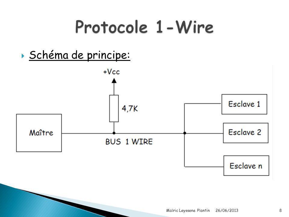 26/06/2013 Malric Leyssene Plantin8 Schéma de principe:
