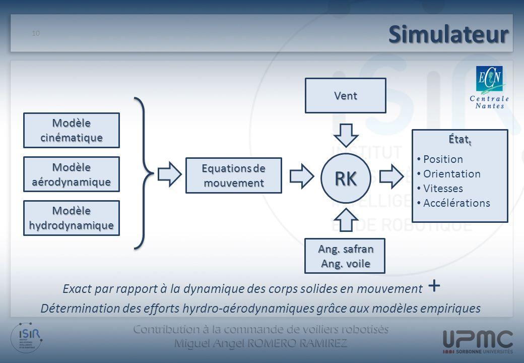 Simulateur Exact par rapport à la dynamique des corps solides en mouvement + Détermination des efforts hyrdro-aérodynamiques grâce aux modèles empiriq