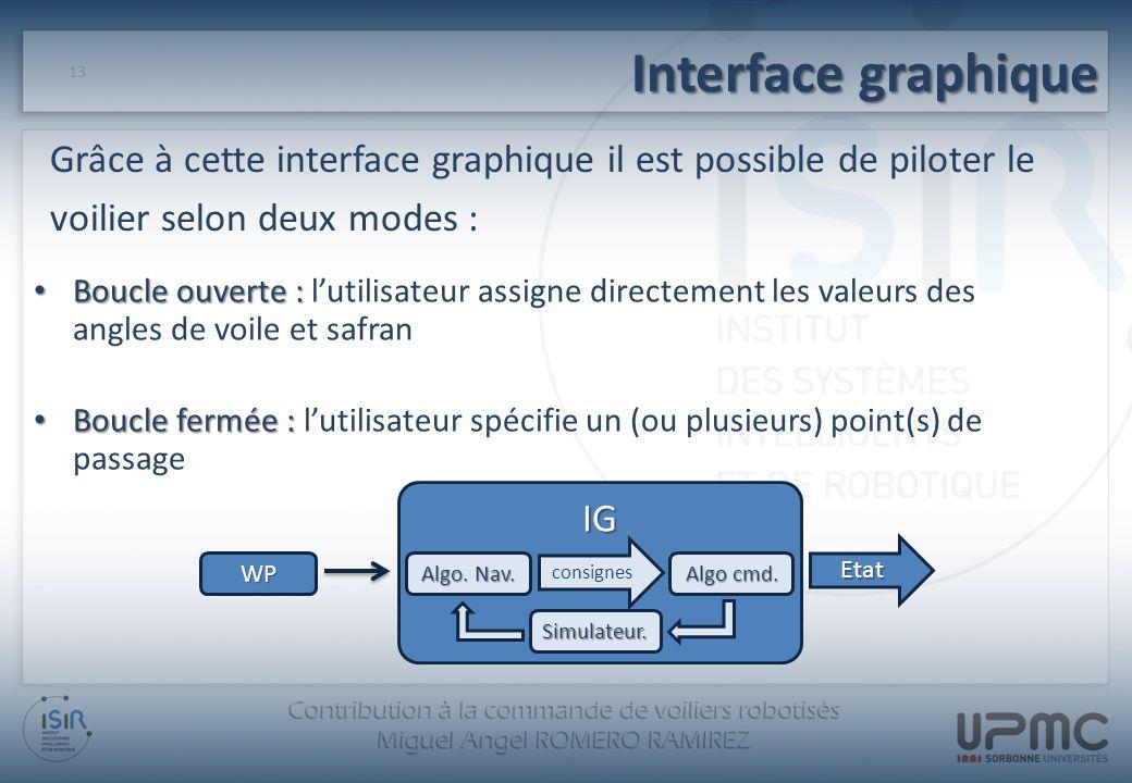 Interface graphique Boucle ouverte : Boucle ouverte : lutilisateur assigne directement les valeurs des angles de voile et safran Boucle fermée : Boucl