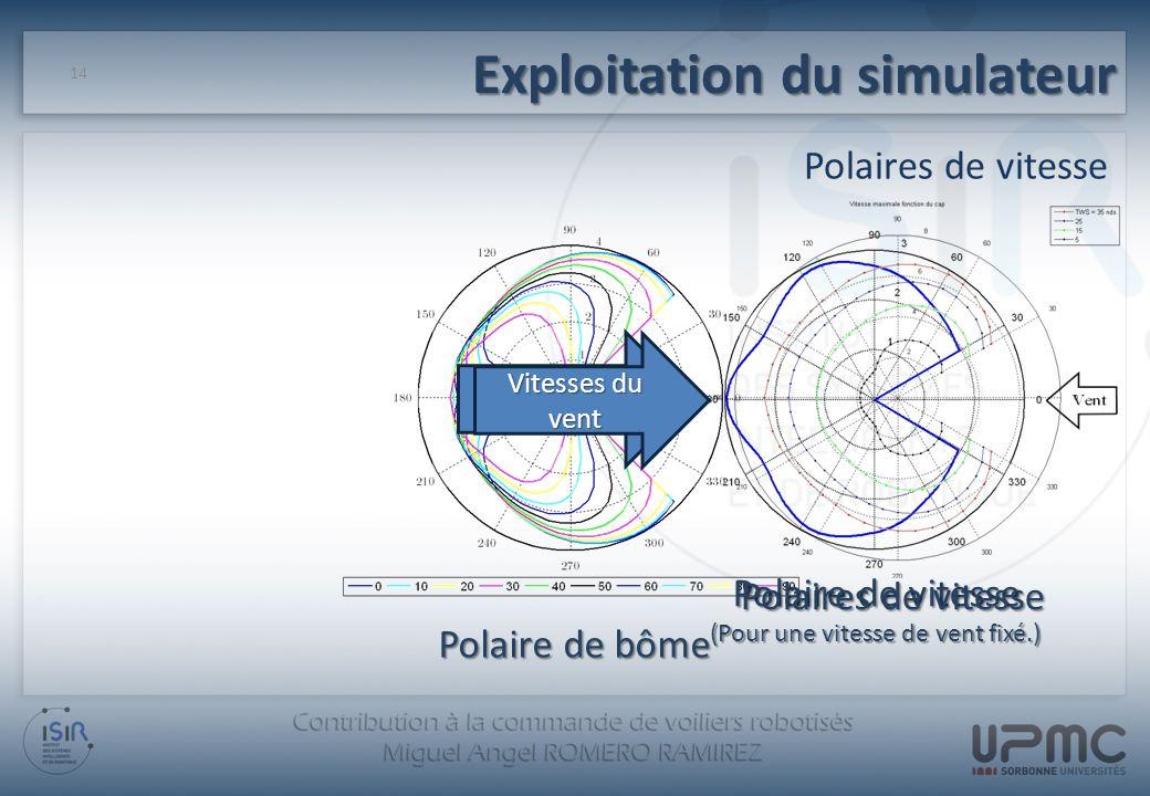 Exploitation du simulateur Polaires de vitesse 14 Polaire de bôme Enveloppe Convexe Vitesses du vent Polaire de vitesse (Pour une vitesse de vent fixé