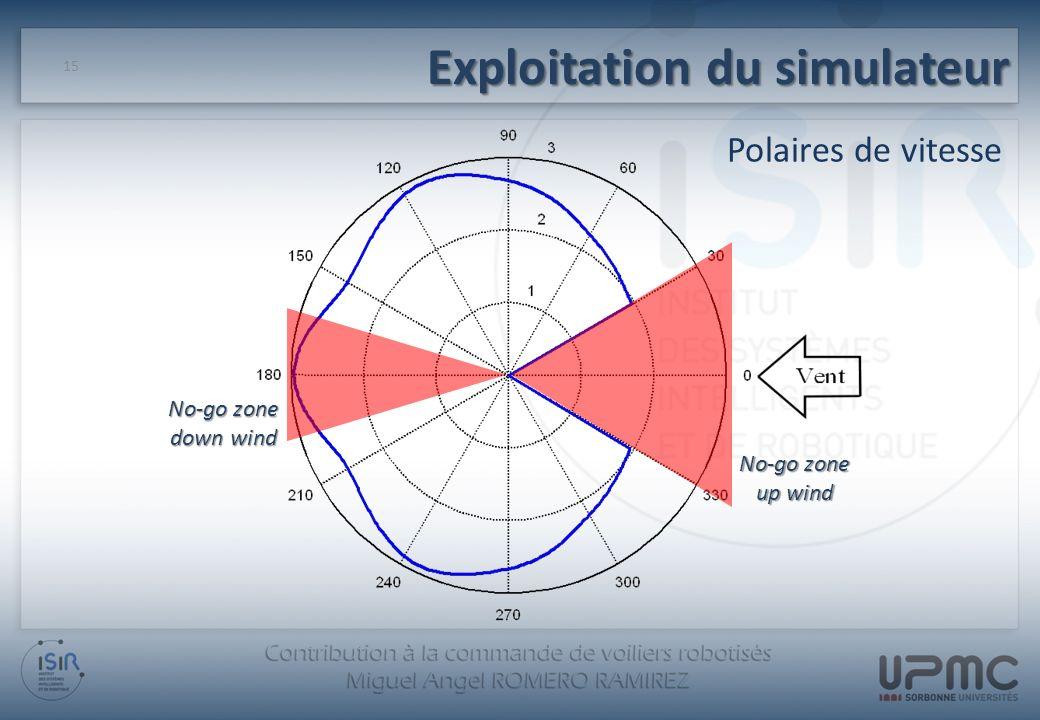 Exploitation du simulateur Polaires de vitesse 15 No-go zone up wind No-go zone down wind