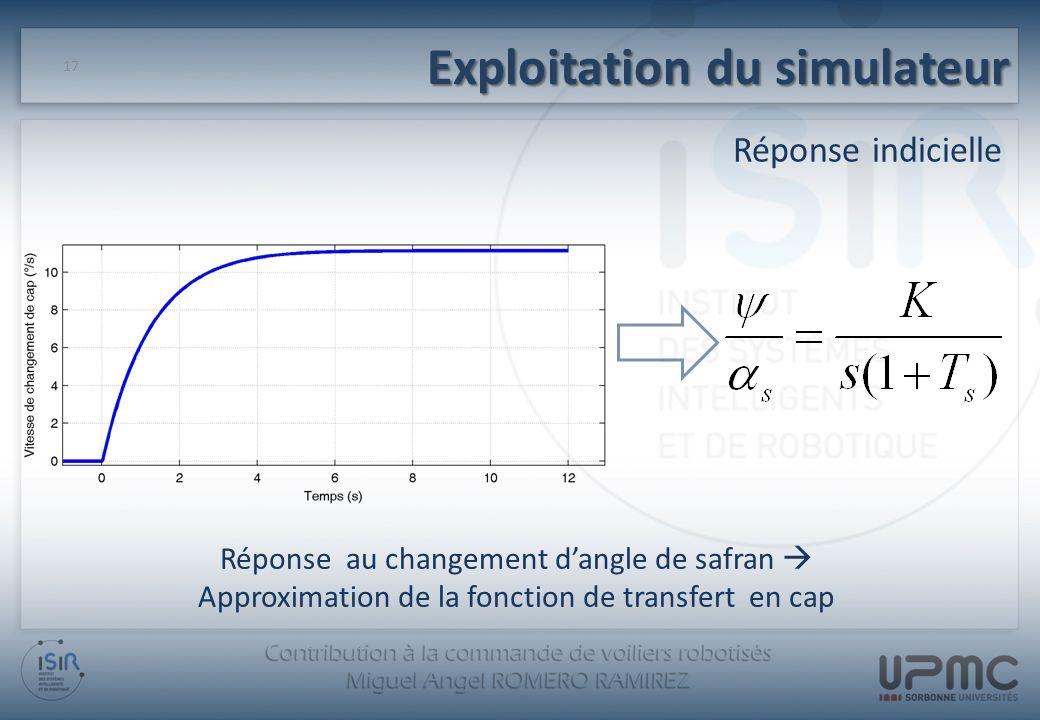 17 Réponse au changement dangle de safran Approximation de la fonction de transfert en cap Exploitation du simulateur Réponse indicielle