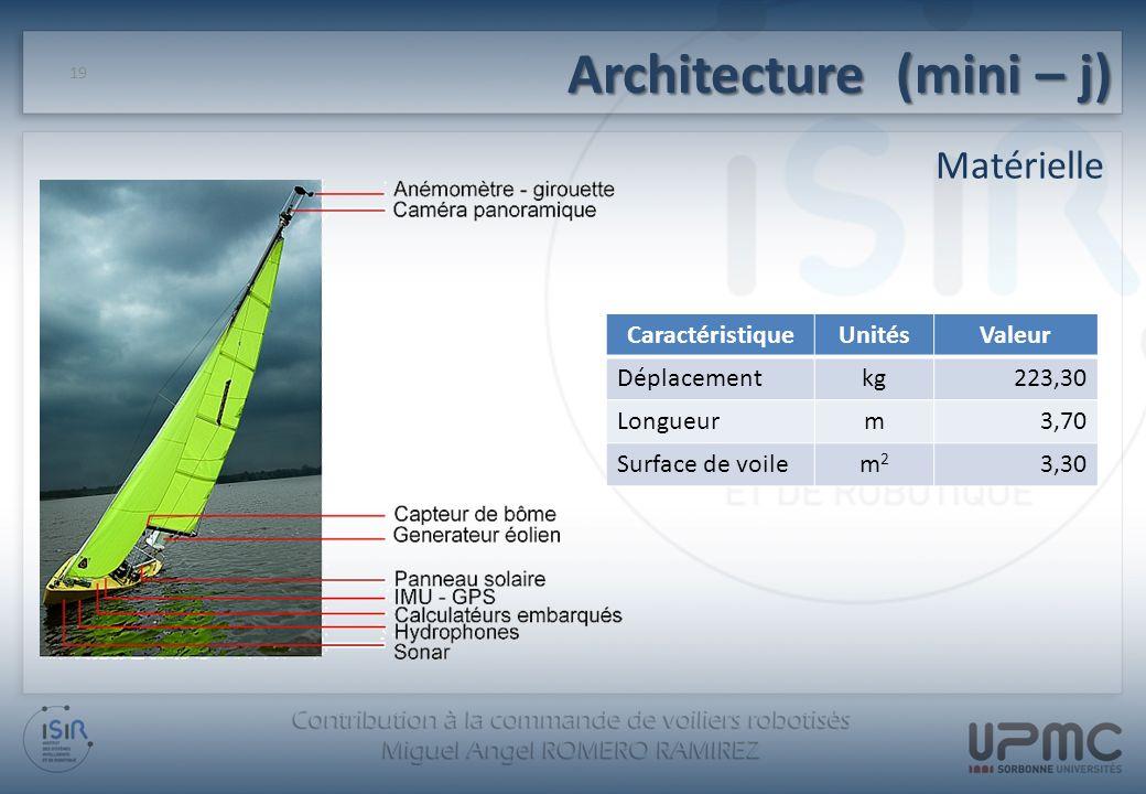 Architecture (mini – j) Matérielle 19 CaractéristiqueUnitésValeur Déplacementkg223,30 Longueurm3,70 Surface de voilem2m2 3,30
