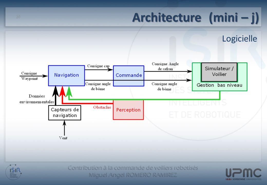 Architecture (mini – j) Logicielle 20