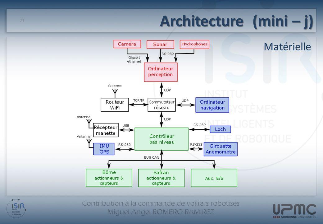 Architecture (mini – j) Matérielle 21