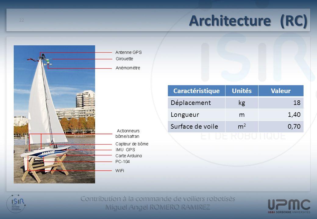 Architecture (RC) 22 CaractéristiqueUnitésValeur Déplacementkg18 Longueurm1,40 Surface de voilem2m2 0,70