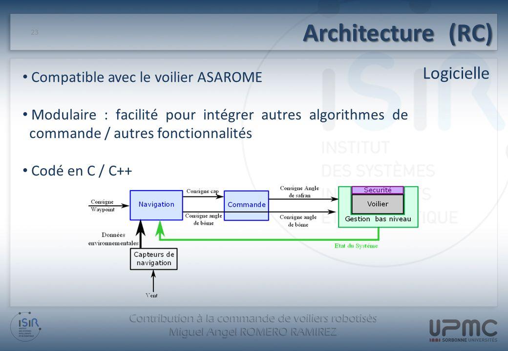 Architecture (RC) Logicielle 23 Compatible avec le voilier ASAROME Modulaire : facilité pour intégrer autres algorithmes de commande / autres fonction