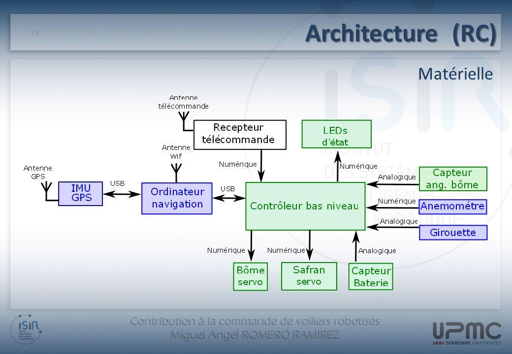 Architecture (RC) Matérielle 24