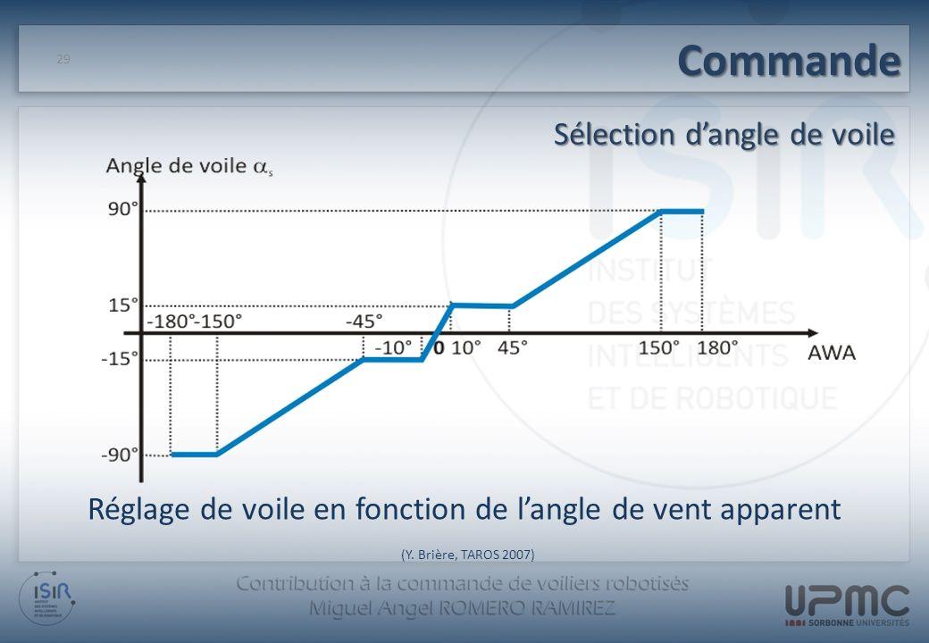 Commande Sélection dangle de voile 29 Réglage de voile en fonction de langle de vent apparent (Y. Brière, TAROS 2007)