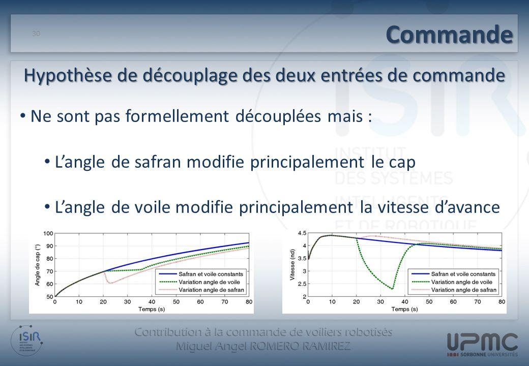 Commande 30 Ne sont pas formellement découplées mais : Langle de safran modifie principalement le cap Langle de voile modifie principalement la vitess