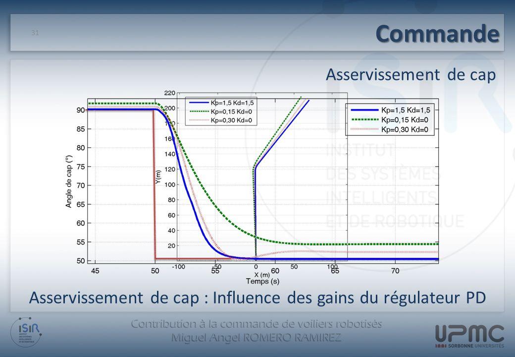Commande 31 Asservissement de cap : Influence des gains du régulateur PD Asservissement de cap