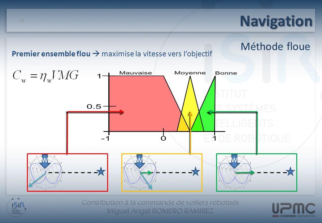 Navigation 42 Méthode floue Premier ensemble flou maximise la vitesse vers lobjectif WWW