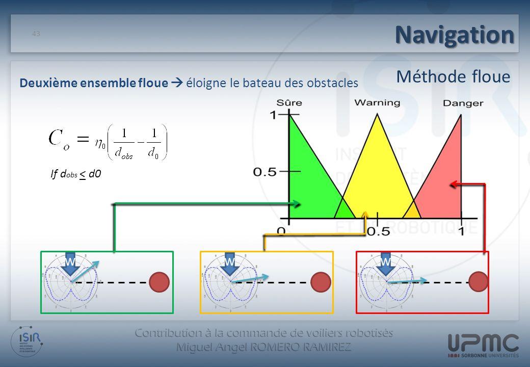 Navigation 43 Méthode floue Deuxième ensemble floue éloigne le bateau des obstacles If d obs < d0 WWW