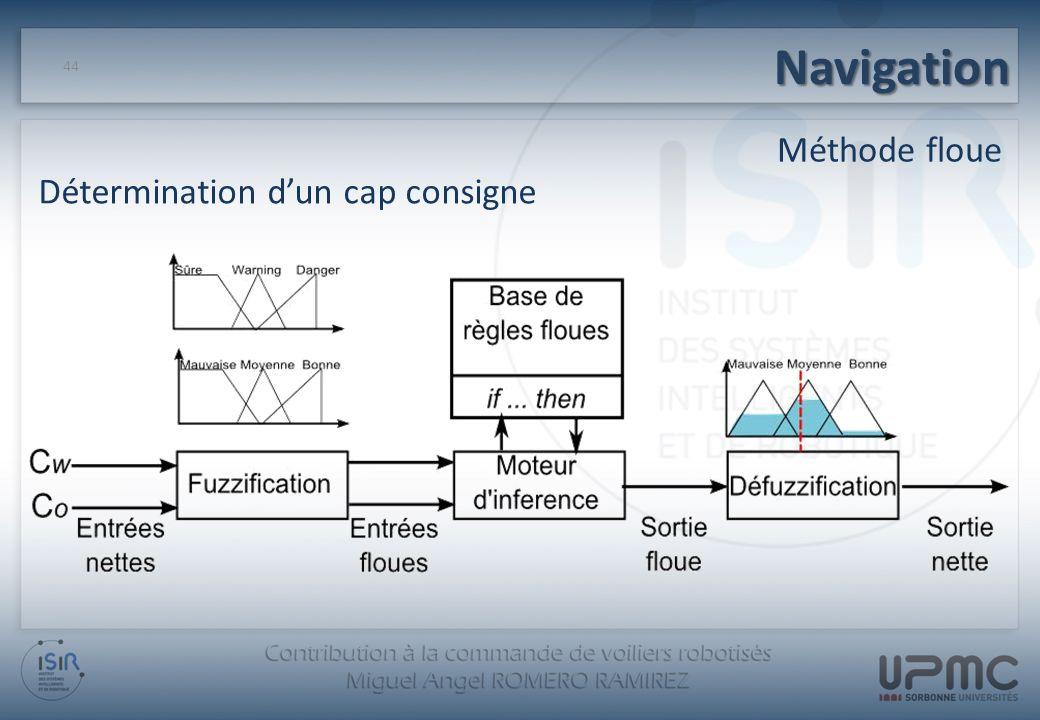 Navigation Méthode floue 44 Détermination dun cap consigne