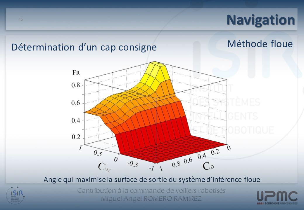 Angle qui maximise la surface de sortie du système dinférence floue Navigation 45 Méthode floue