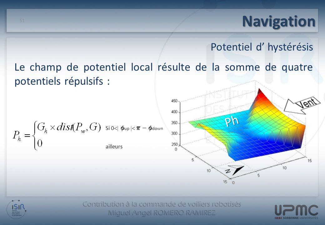 Navigation 51 Potentiel d hystérésis Le champ de potentiel local résulte de la somme de quatre potentiels répulsifs : Si 0 up down ailleurs Ph