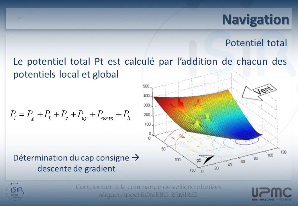 Navigation 53 Potentiel total Le potentiel total Pt est calculé par laddition de chacun des potentiels local et global Détermination du cap consigne d