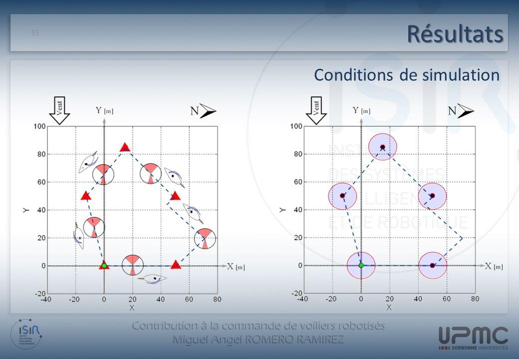 Résultats 55 Conditions de simulation