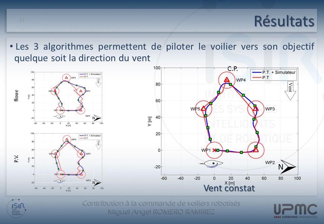 Résultats 57 Les 3 algorithmes permettent de piloter le voilier vers son objectif quelque soit la direction du vent floue P.V. C.P. Vent constat