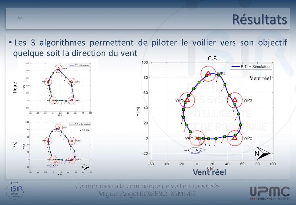 Résultats 58 Les 3 algorithmes permettent de piloter le voilier vers son objectif quelque soit la direction du vent floue P.V. C.P. Vent réel