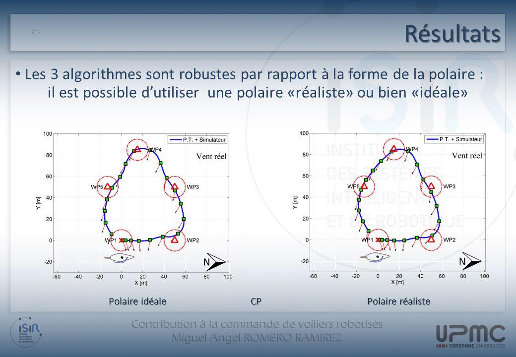 Résultats 59 Les 3 algorithmes sont robustes par rapport à la forme de la polaire : il est possible dutiliser une polaire «réaliste» ou bien «idéale»