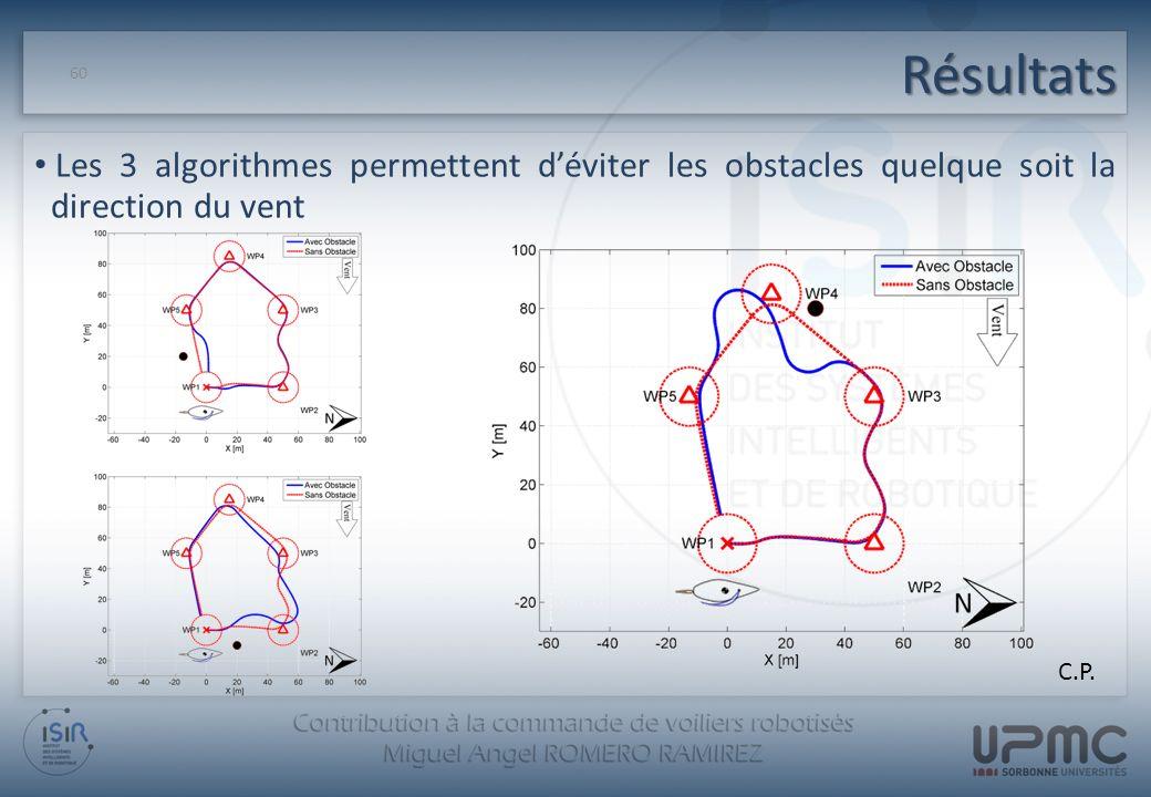Résultats 60 Les 3 algorithmes permettent déviter les obstacles quelque soit la direction du vent C.P.