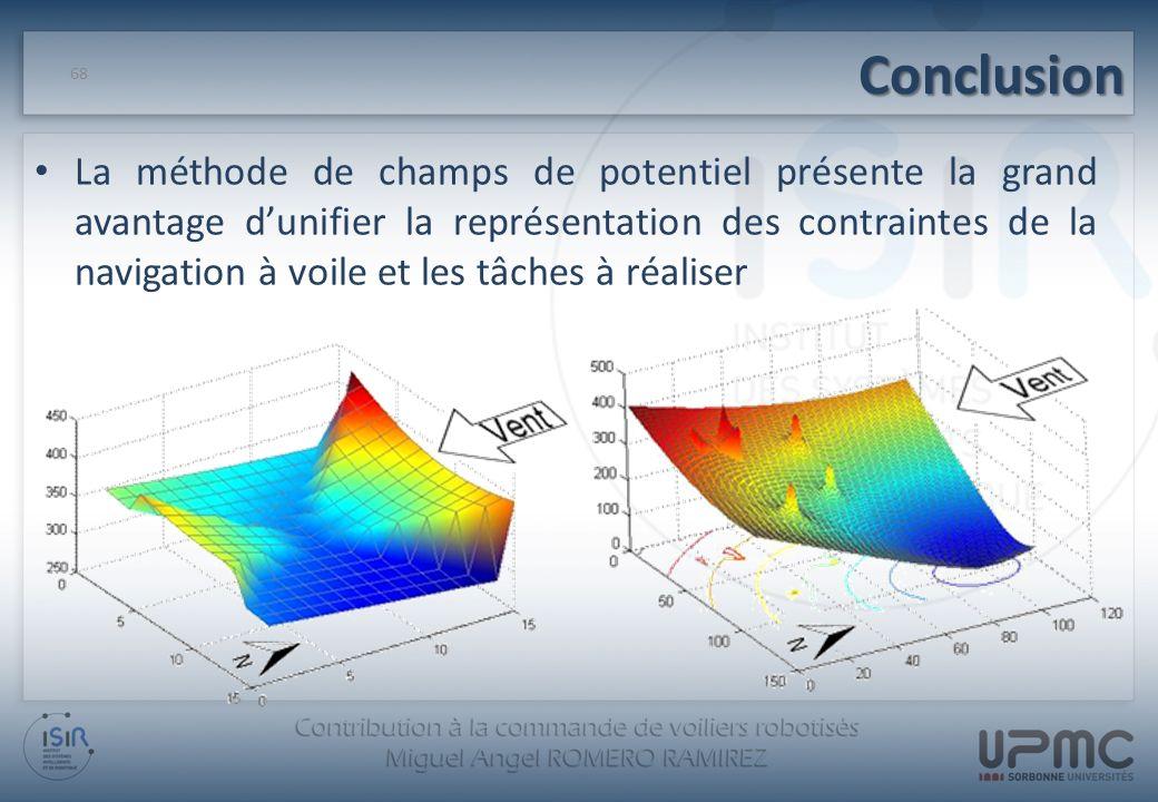 Conclusion La méthode de champs de potentiel présente la grand avantage dunifier la représentation des contraintes de la navigation à voile et les tâc
