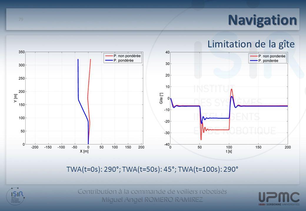 Navigation 79 Limitation de la gîte TWA(t=0s): 290°; TWA(t=50s): 45°; TWA(t=100s): 290°