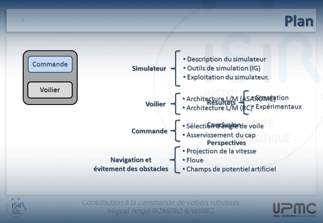 9 Description du simulateur Description du simulateur Outils de simulation (IG) Outils de simulation (IG) Exploitation du simulateur Exploitation du simulateurSimulateur Simulateur Simulateur Voilier Commande Navigation Résultats Conclusion Perspectives