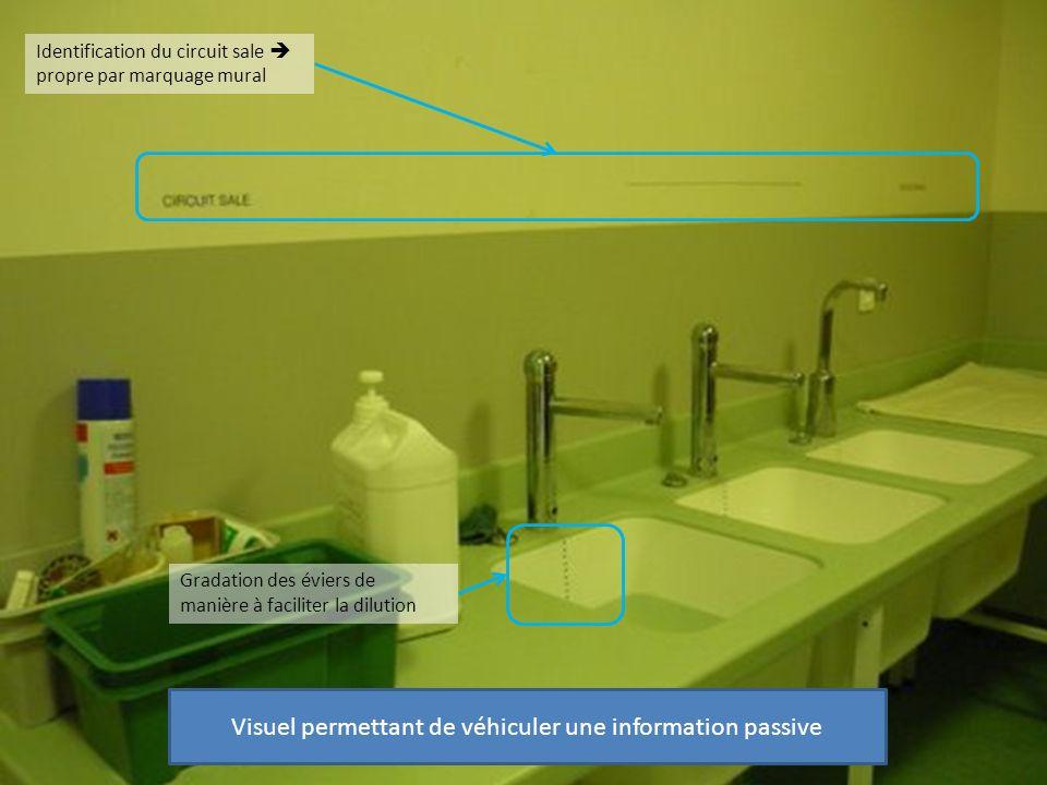 Identification du circuit sale propre par marquage mural Gradation des éviers de manière à faciliter la dilution Visuel permettant de véhiculer une in