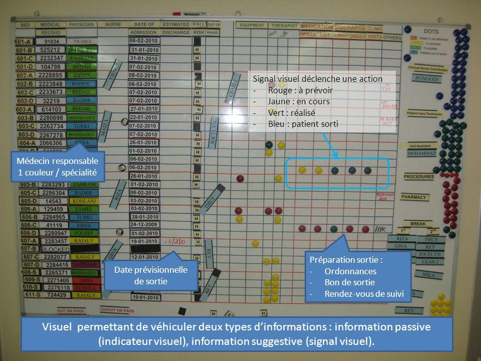 Identification du circuit sale propre par marquage mural Gradation des éviers de manière à faciliter la dilution Visuel permettant de véhiculer une information passive