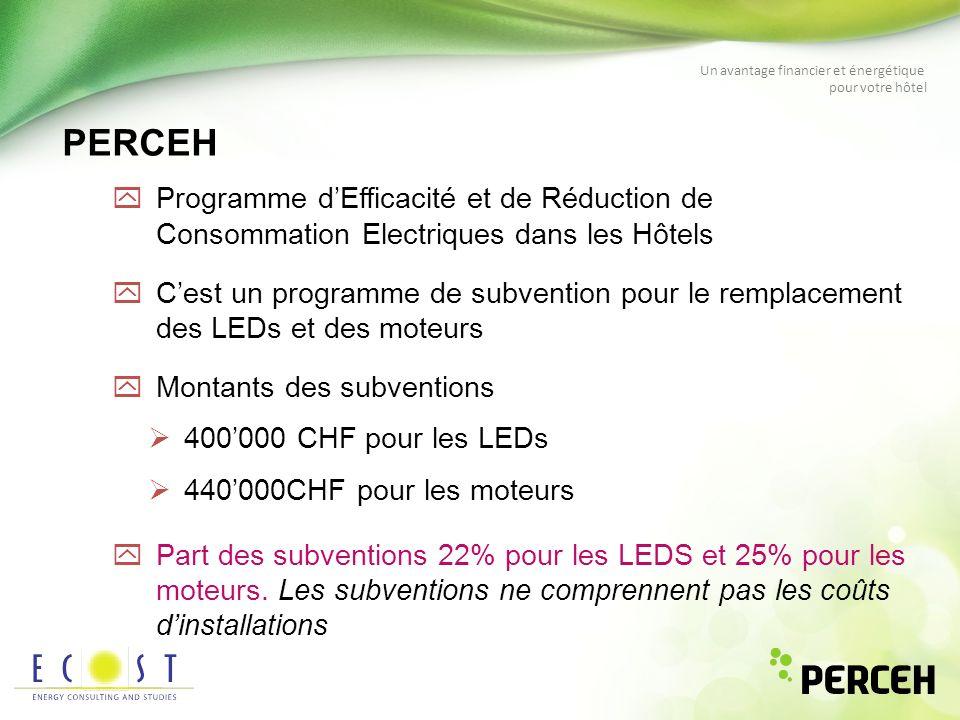 Un avantage financier et énergétique pour votre hôtel Economies prévues sur une période de 10 ans yLEDs : 60 GWh soit léquivalent de 685 kW ou le remplacement denviron 60000 unités yMoteurs: 22.5GWh soit le remplacement denviron 2500 unités 30% déconomies /unité Objectifs à atteindre
