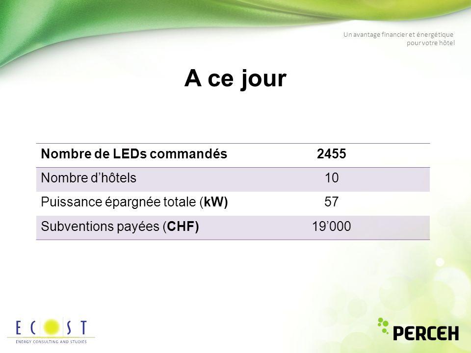 Un avantage financier et énergétique pour votre hôtel Nombre de LEDs commandés2455 Nombre dhôtels10 Puissance épargnée totale (kW)57 Subventions payée