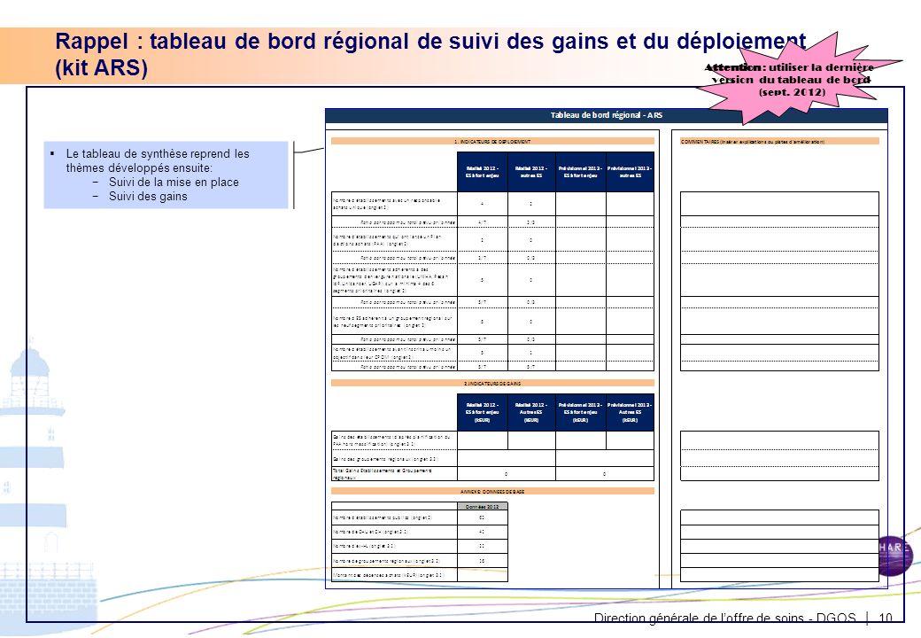 Direction générale de loffre de soins - DGOS | Rappel : tableau de bord régional de suivi des gains et du déploiement (kit ARS) 10 Le tableau de synth