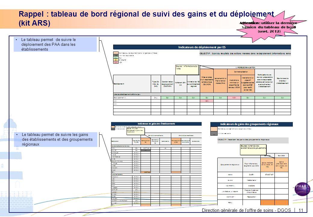 Direction générale de loffre de soins - DGOS | 11 Le tableau permet de suivre le déploiement des PAA dans les établissements Le tableau permet de suiv