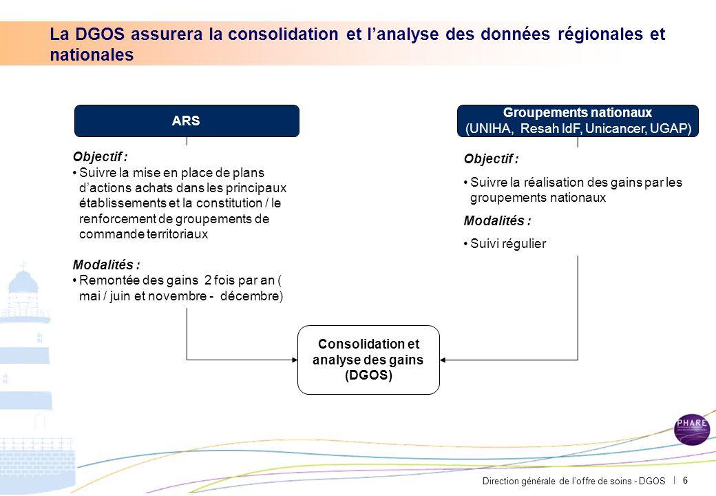 Direction générale de loffre de soins - DGOS | La DGOS assurera la consolidation et lanalyse des données régionales et nationales Consolidation et ana