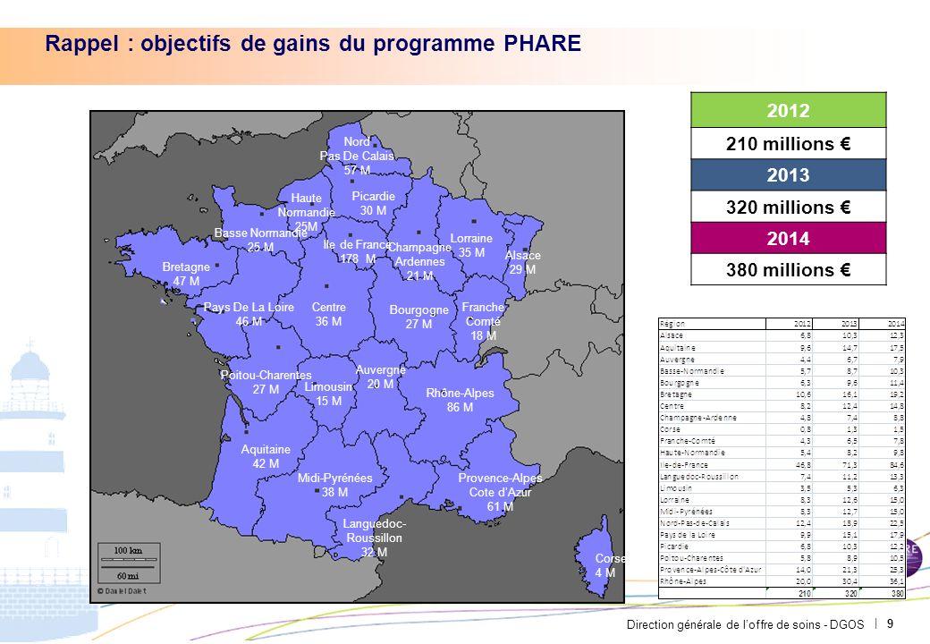 Direction générale de loffre de soins - DGOS | Rappel : objectifs de gains du programme PHARE 9 2012 210 millions 2013 320 millions 2014 380 millions
