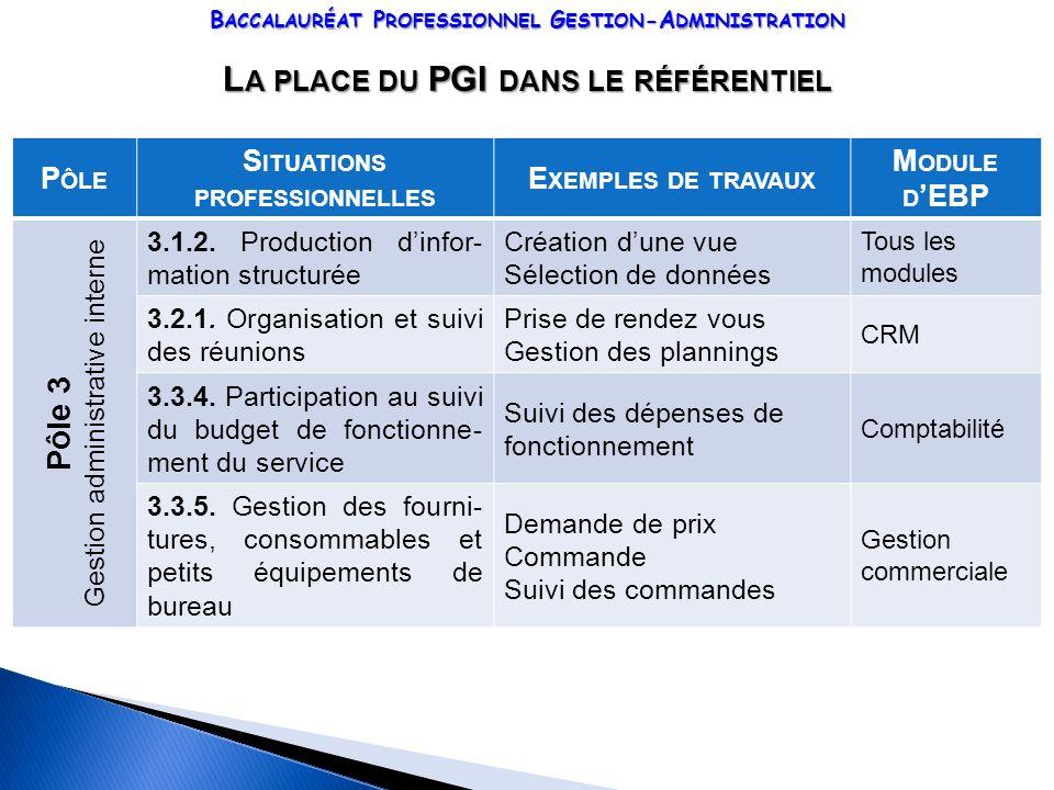B ACCALAURÉAT P ROFESSIONNEL G ESTION -A DMINISTRATION L A PLACE DU PGI DANS LE RÉFÉRENTIEL P ÔLE S ITUATIONS PROFESSIONNELLES E XEMPLES DE TRAVAUX M