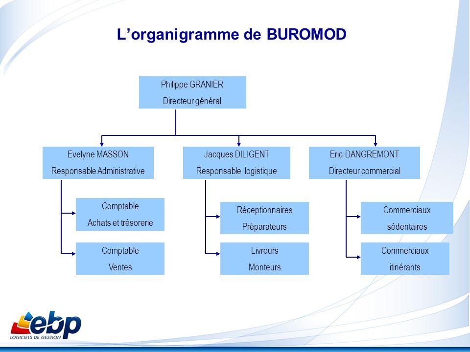 Lorganigramme de BUROMOD Philippe GRANIER Directeur général Evelyne MASSON Responsable Administrative Jacques DILIGENT Responsable logistique Eric DAN