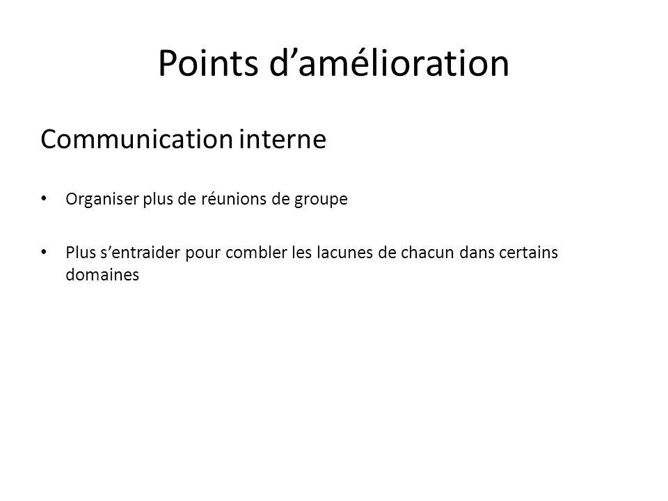 Points damélioration Communication interne Organiser plus de réunions de groupe Plus sentraider pour combler les lacunes de chacun dans certains domai