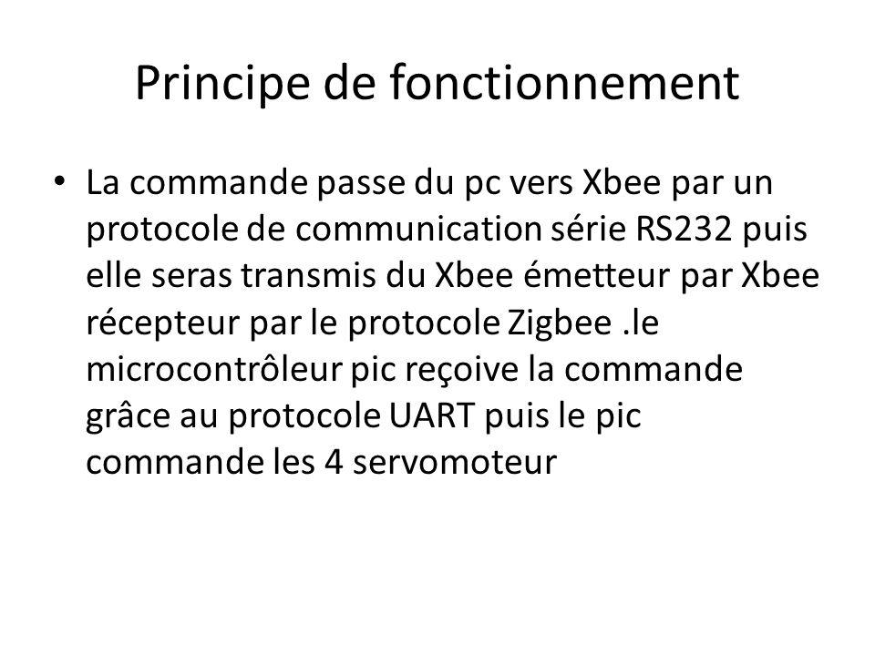 La commande passe du pc vers Xbee par un protocole de communication série RS232 puis elle seras transmis du Xbee émetteur par Xbee récepteur par le pr