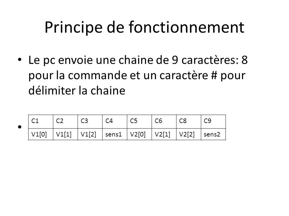 Principe de fonctionnement Le pc envoie une chaine de 9 caractères: 8 pour la commande et un caractère # pour délimiter la chaine C1C2C3C4C5C6C8C9 V1[