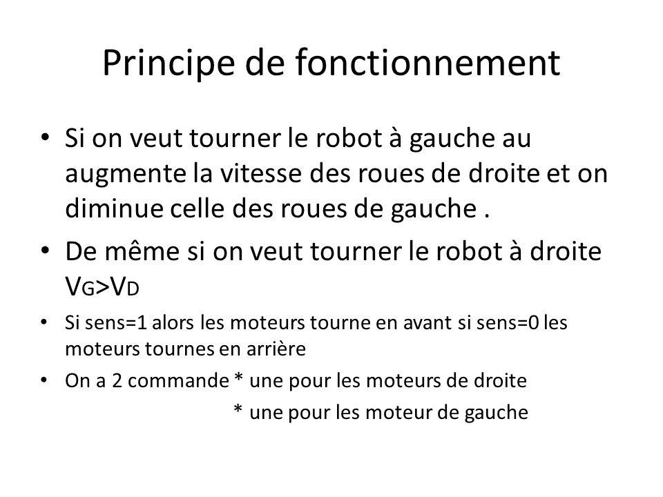 Principe de fonctionnement Si on veut tourner le robot à gauche au augmente la vitesse des roues de droite et on diminue celle des roues de gauche. De