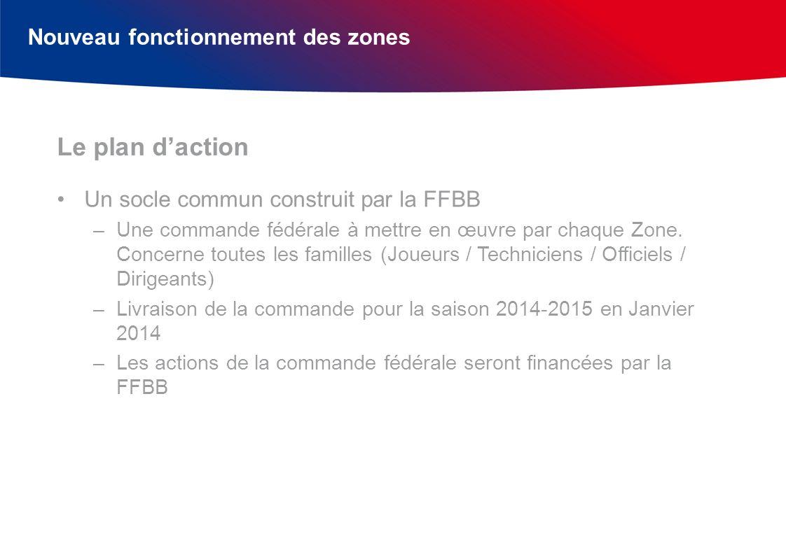 Nouveau fonctionnement des zones Un socle commun construit par la FFBB –Une commande fédérale à mettre en œuvre par chaque Zone.