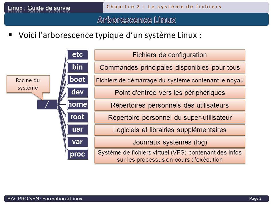 Chapitre 2 : Le système de fichiers Page 3 Voici larborescence typique dun système Linux : /etcbinbootdevhomerootusrvarproc Racine du système Fichiers