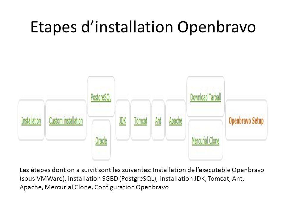 Etapes dinstallation Openbravo Les étapes dont on a suivit sont les suivantes: Installation de lexecutable Openbravo (sous VMWare), installation SGBD