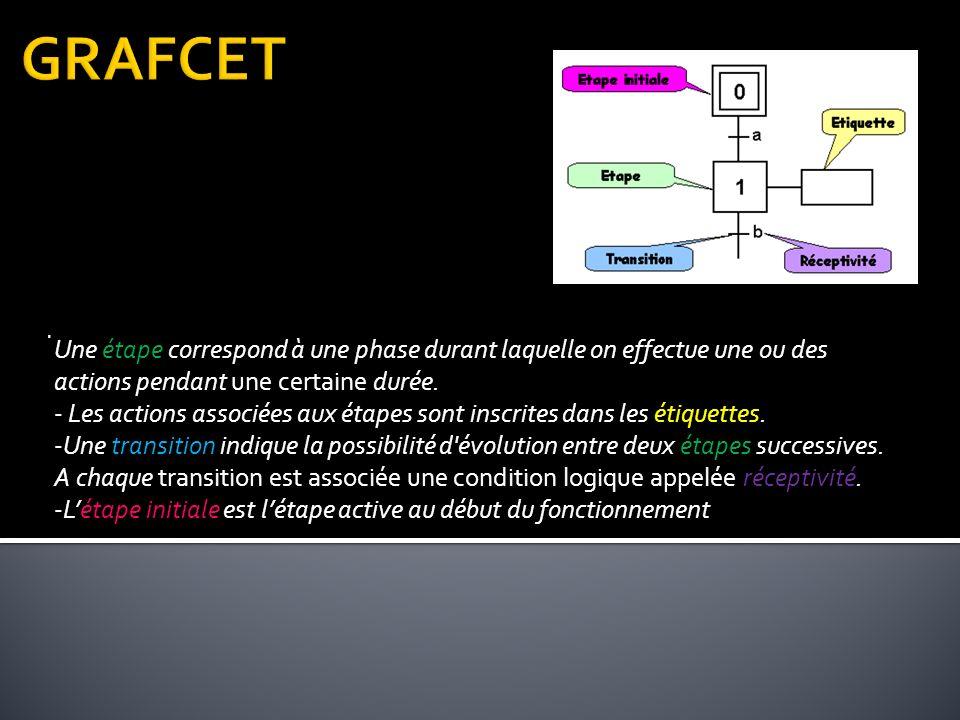 Une étape correspond à une phase durant laquelle on effectue une ou des actions pendant une certaine durée.