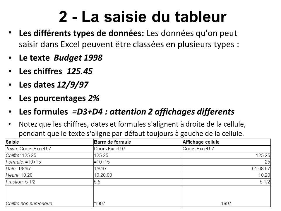 2 - La saisie du tableur SaisieBarre de formuleAffichage cellule Texte: Cours Excel 97Cours Excel 97 Chiffre: 125.25125.25 Formule: =10+15=10+1525 Date: 1/8/971/8/9701.08.97 Heure: 10:2010:20:0010:20 Fraction: 5 1/25.55 1/2 Chiffre non numérique 19971997 Les différents types de données: Les données qu on peut saisir dans Excel peuvent être classées en plusieurs types : Le texte Budget 1998 Les chiffres 125.45 Les dates 12/9/97 Les pourcentages 2% Les formules =D3+D4 : attention 2 affichages differents Notez que les chiffres, dates et formules s alignent à droite de la cellule, pendant que le texte s aligne par défaut toujours à gauche de la cellule.