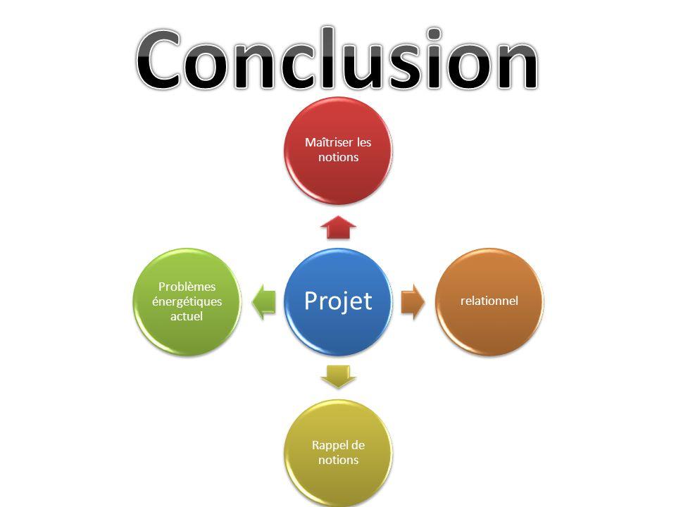 Projet Maîtriser les notions relationnel Rappel de notions Problèmes énergétiques actuel